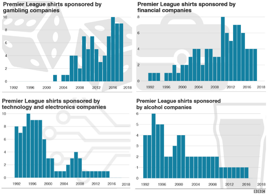 Premier League Shirts Row: The Fickle Fashions Of Sponsorship