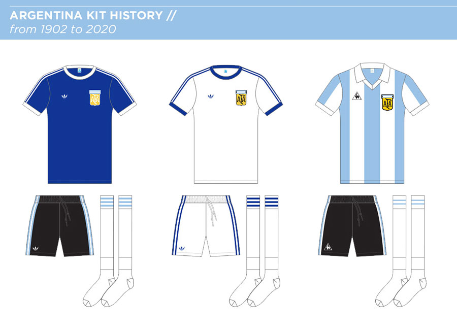 Argentina Kit History - from 1902 to 2020 #LaAlbiceleste #seleccionargentina #argentina #adidasfutbol #adidasfootball
