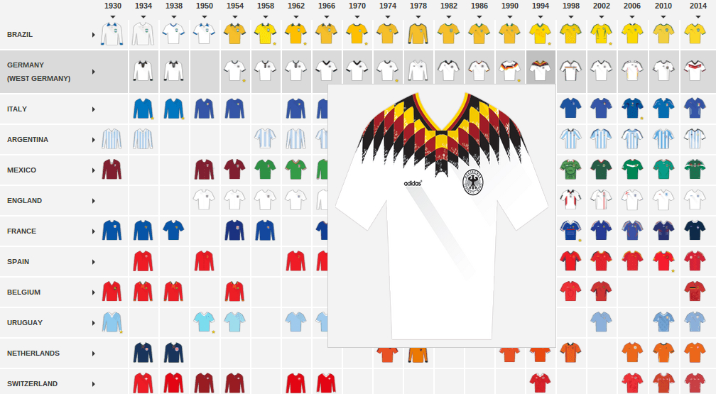 Infographic - Trace The Evolution Of This Year's Qualifiers' Kits Since 1930