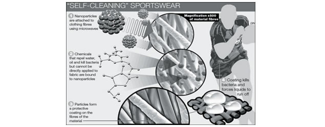 Self-cleaning fabrics could revolutionize the sport apparel industry. The same technology, created by scientists working for the U.S. Air Force, has already been used to create t-shirts and underwear that can be worn hygenically for weeks without washing.